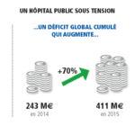 Face à l'augmentation des dépenses, l'hôpital se réinvente