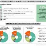 La dématérialisation des services publics progresse mais des freins demeurent
